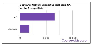 Computer Network Support Specialists in GA vs. the Average State