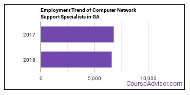 Computer Network Support Specialists in GA Employment Trend