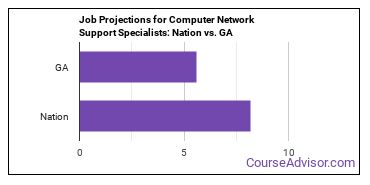 Job Projections for Computer Network Support Specialists: Nation vs. GA