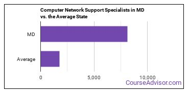 Computer Network Support Specialists in MD vs. the Average State