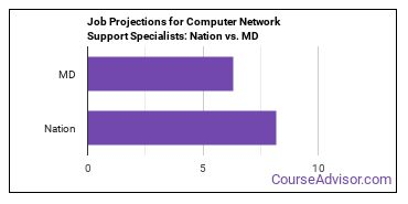 Job Projections for Computer Network Support Specialists: Nation vs. MD