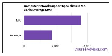 Computer Network Support Specialists in MA vs. the Average State