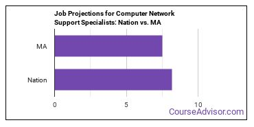 Job Projections for Computer Network Support Specialists: Nation vs. MA