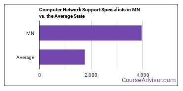 Computer Network Support Specialists in MN vs. the Average State