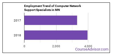 Computer Network Support Specialists in MN Employment Trend
