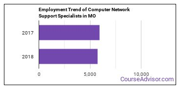 Computer Network Support Specialists in MO Employment Trend