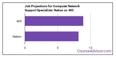 Job Projections for Computer Network Support Specialists: Nation vs. MO