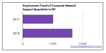 Computer Network Support Specialists in NV Employment Trend