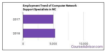 Computer Network Support Specialists in NC Employment Trend