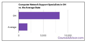 Computer Network Support Specialists in OH vs. the Average State