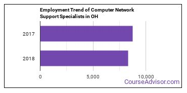 Computer Network Support Specialists in OH Employment Trend