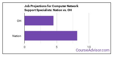 Job Projections for Computer Network Support Specialists: Nation vs. OH