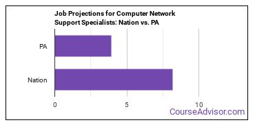 Job Projections for Computer Network Support Specialists: Nation vs. PA