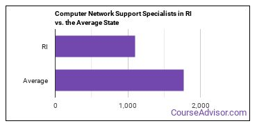 Computer Network Support Specialists in RI vs. the Average State