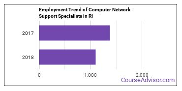 Computer Network Support Specialists in RI Employment Trend