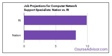 Job Projections for Computer Network Support Specialists: Nation vs. RI