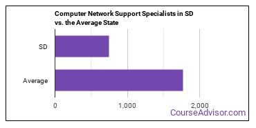 Computer Network Support Specialists in SD vs. the Average State