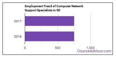 Computer Network Support Specialists in SD Employment Trend
