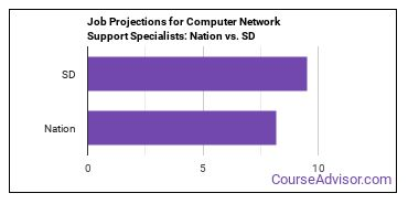 Job Projections for Computer Network Support Specialists: Nation vs. SD
