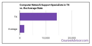 Computer Network Support Specialists in TX vs. the Average State
