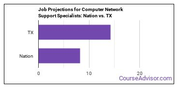 Job Projections for Computer Network Support Specialists: Nation vs. TX