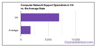 Computer Network Support Specialists in VA vs. the Average State