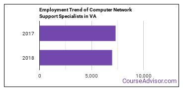 Computer Network Support Specialists in VA Employment Trend