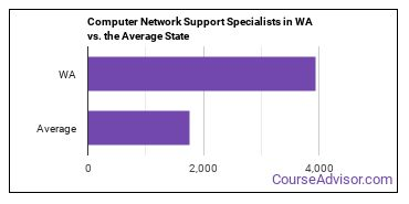 Computer Network Support Specialists in WA vs. the Average State