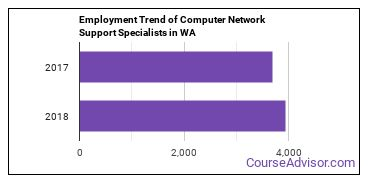 Computer Network Support Specialists in WA Employment Trend