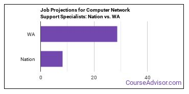 Job Projections for Computer Network Support Specialists: Nation vs. WA