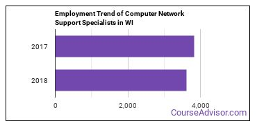 Computer Network Support Specialists in WI Employment Trend