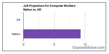 Job Projections for Computer Workers: Nation vs. AK