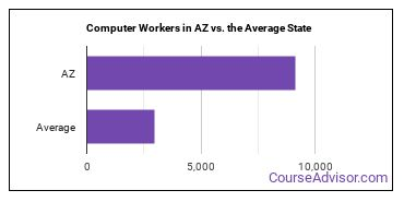 Computer Workers in AZ vs. the Average State