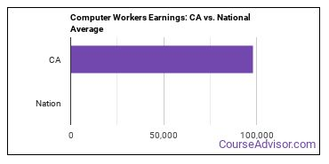 Computer Workers Earnings: CA vs. National Average