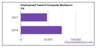 Computer Workers in CA Employment Trend