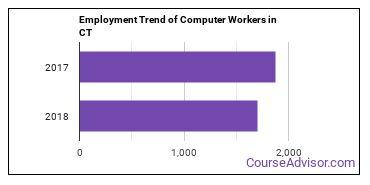 Computer Workers in CT Employment Trend