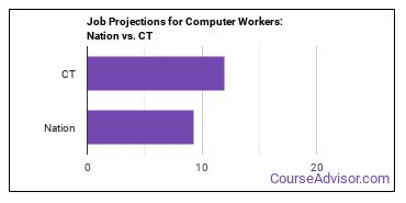 Job Projections for Computer Workers: Nation vs. CT