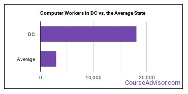 Computer Workers in DC vs. the Average State