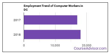 Computer Workers in DC Employment Trend