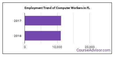 Computer Workers in FL Employment Trend
