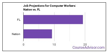 Job Projections for Computer Workers: Nation vs. FL