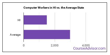 Computer Workers in HI vs. the Average State