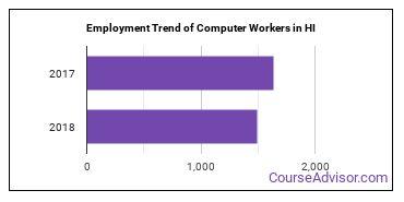 Computer Workers in HI Employment Trend