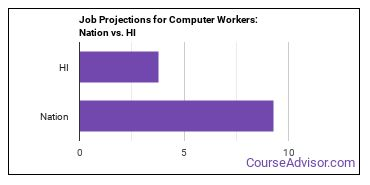 Job Projections for Computer Workers: Nation vs. HI