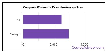 Computer Workers in KY vs. the Average State