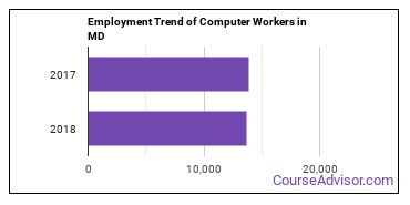 Computer Workers in MD Employment Trend