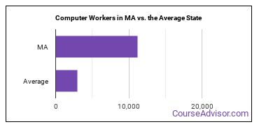 Computer Workers in MA vs. the Average State