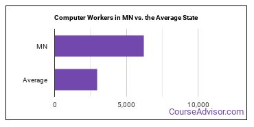 Computer Workers in MN vs. the Average State