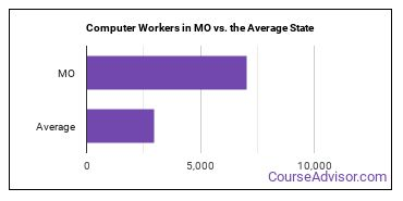 Computer Workers in MO vs. the Average State