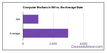 Computer Workers in NH vs. the Average State